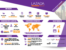 lazada_factsheet.png